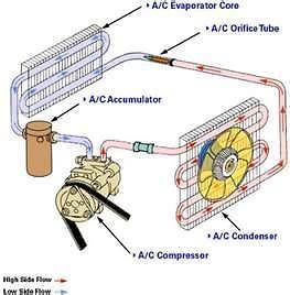 AIR CONDITIONING CONDITIONER REFRIGERATION TRAINING LEARNING COURSE